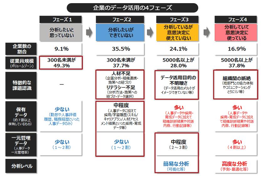 図表8.企業の人材データ活用の4フェーズ