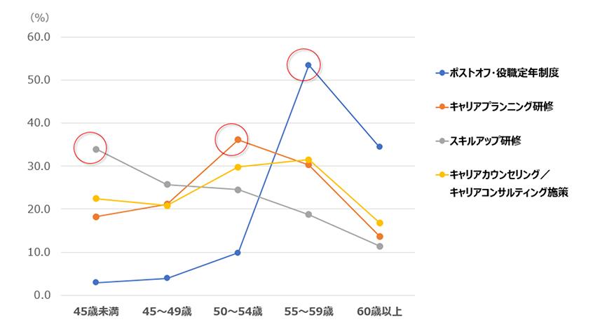 シニアの年齢別に見た各施策実施の割合