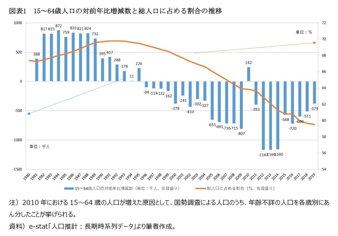 15~64歳人口の対前年比増減数と総人口に占める割合の推移