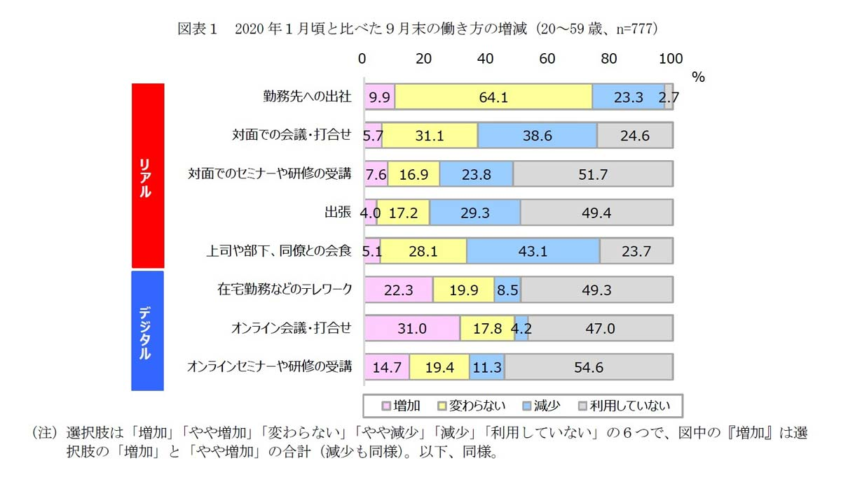 図表1 2020年1月頃と比べた9月末の働き方の増減(20~59歳、n=777)