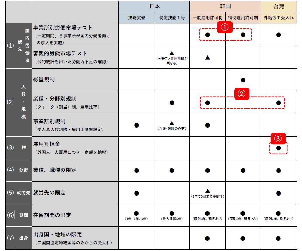 外国人労働者の受入れ調整に関する制度 比較