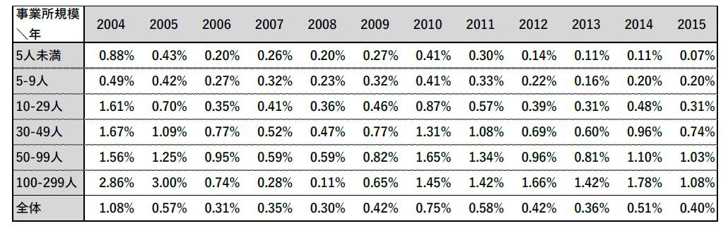 労働市場テストによる韓国人採用決定率