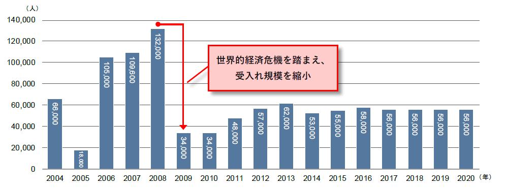 韓国一般雇用許可制の受入れ規模の推移