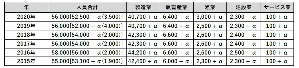 韓国一般雇用許可制の近年の業種別受入れ規模