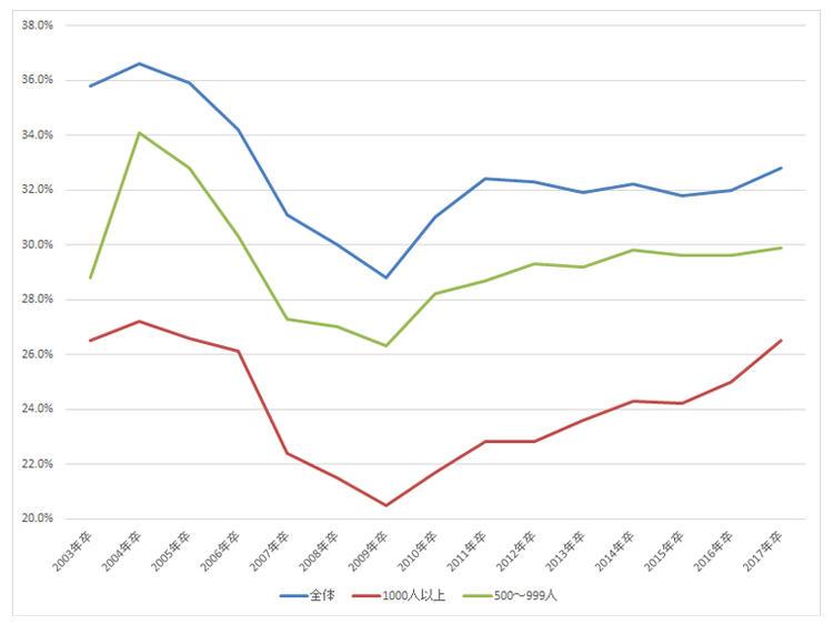 図表1:大学卒者の早期離職率の推移(※1)