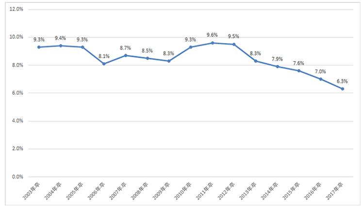 図表2:「全体」-「1000人以上」の早期離職率