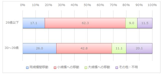 図表4:転職後の企業規模間移動の状況(※)