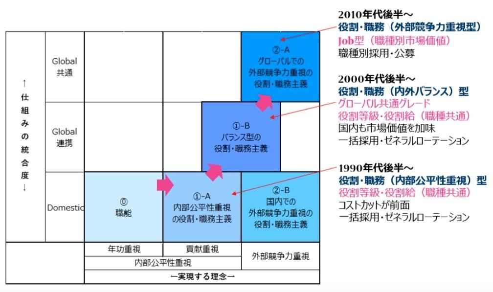 日本における人材マネジメントの類型