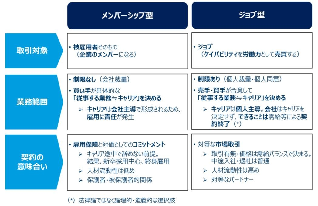 メンバーシップ型とジョブ型の雇用契約の相違