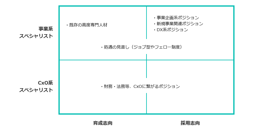 戦略的ポジション人材の発掘・育成ポジショニングマップ