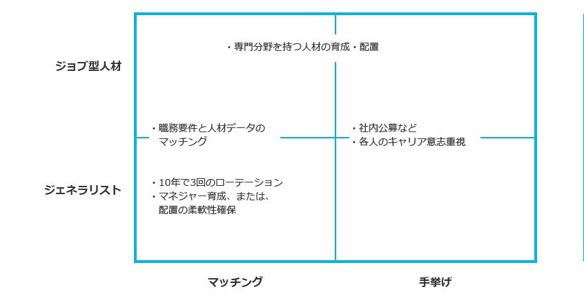 中間層人材の適正配置ポジショニングマップ