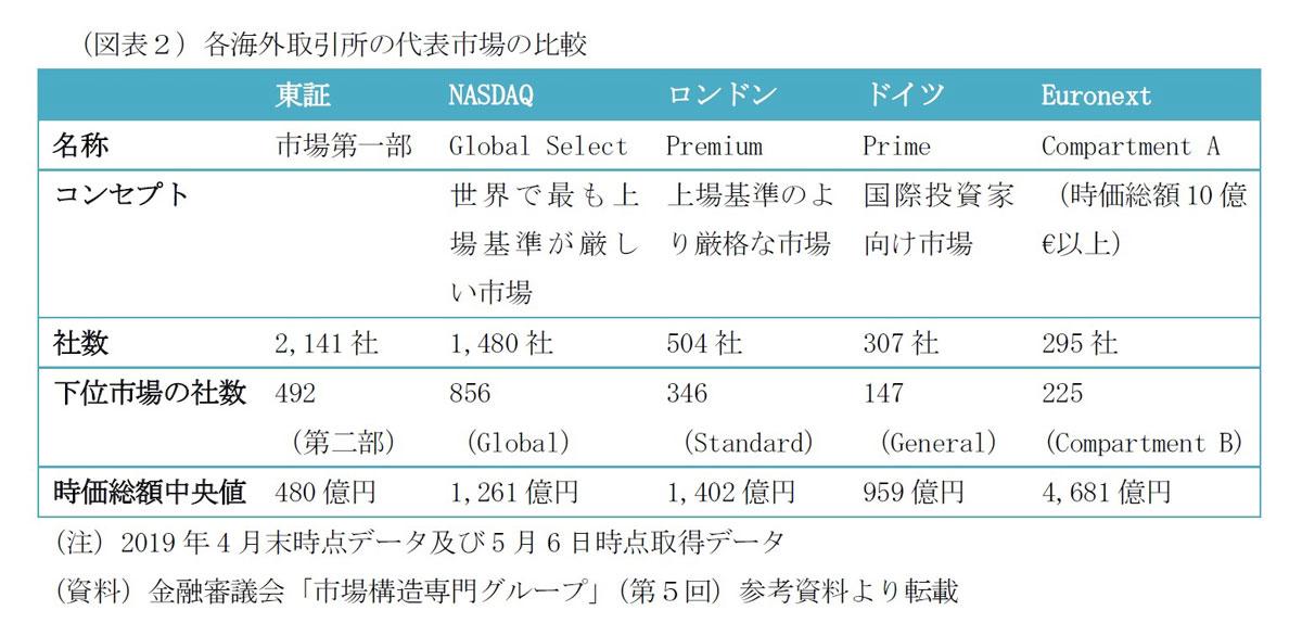 各海外取引所の代表市場の比較