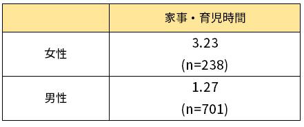 平日の家事・育児時間(男女別、平均時間)