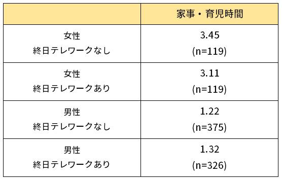 終日テレワーク有無別の平日の家事・育児時間(男女別、平均時間)