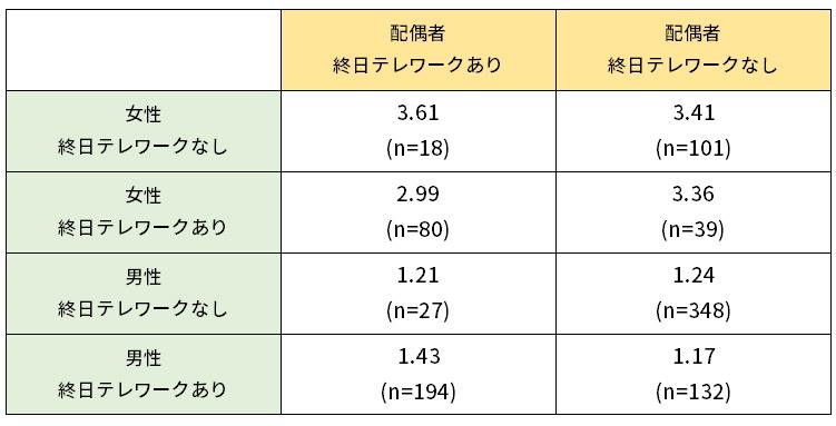 配偶者の終日テレワーク有無別、平日の家事・育児時間(男女別、平均時間)