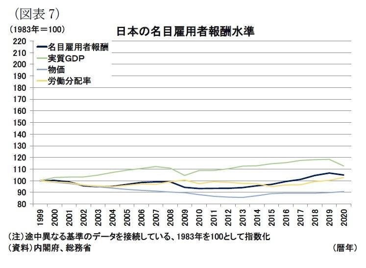 図表7:日本の名目雇用者報酬水準