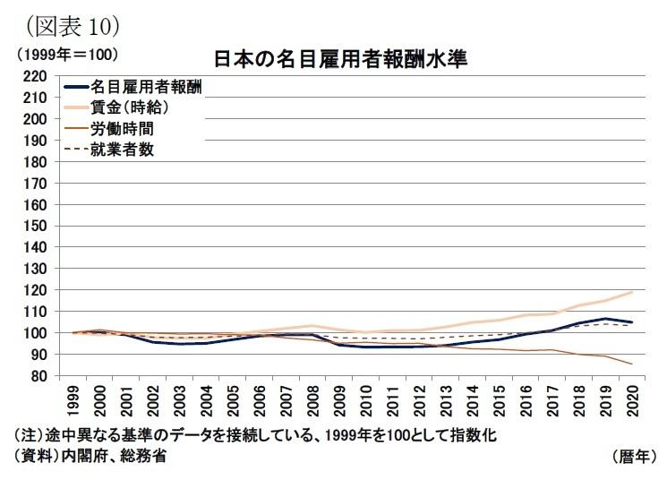 図表10:日本の名目雇用者報酬水準