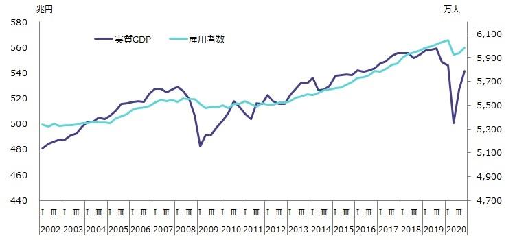 図表1 実質GDPと雇用者数の推移