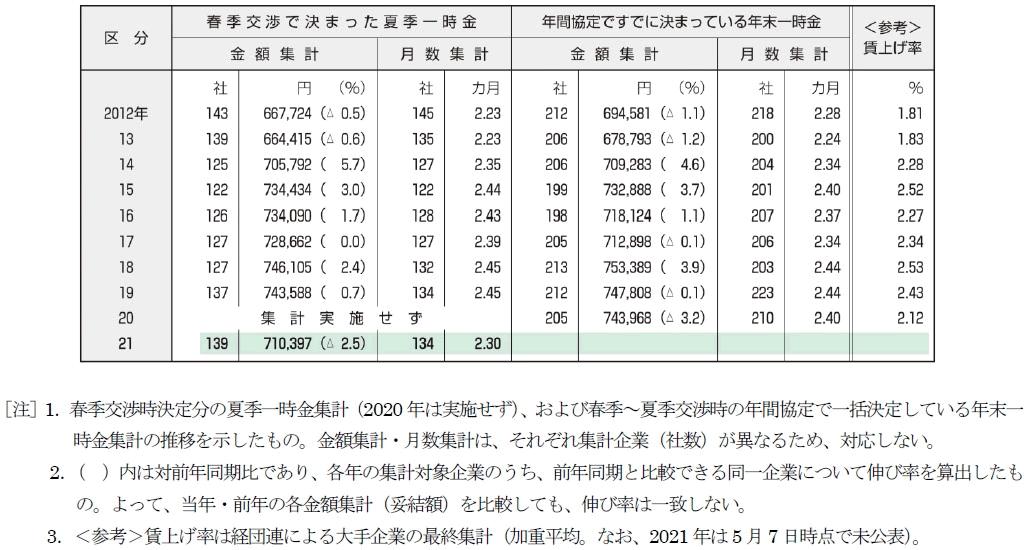 賞与・一時金の推移(東証1部上場企業、単純平均)