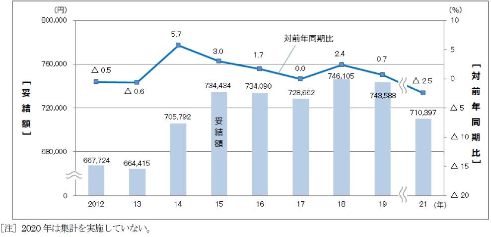 夏季賞与・一時金妥結額の推移