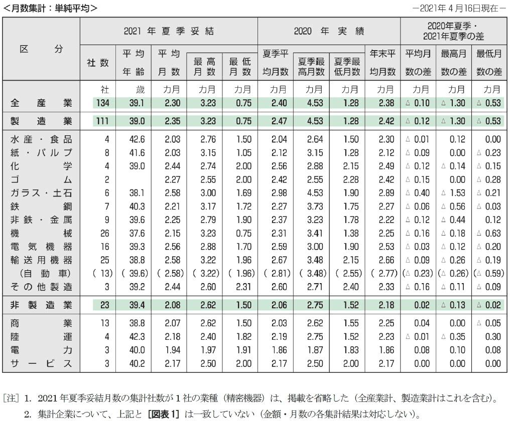 2021年夏季賞与・一時金の支給月数集計