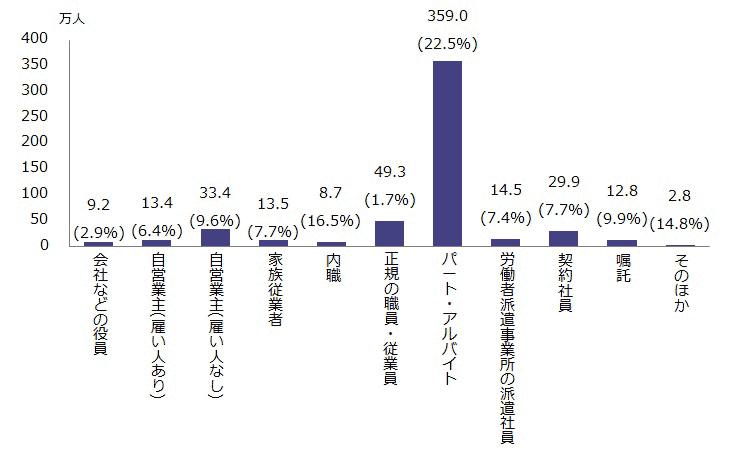 図表2:週4日勤務者の人数(就業形態・雇用形態別)