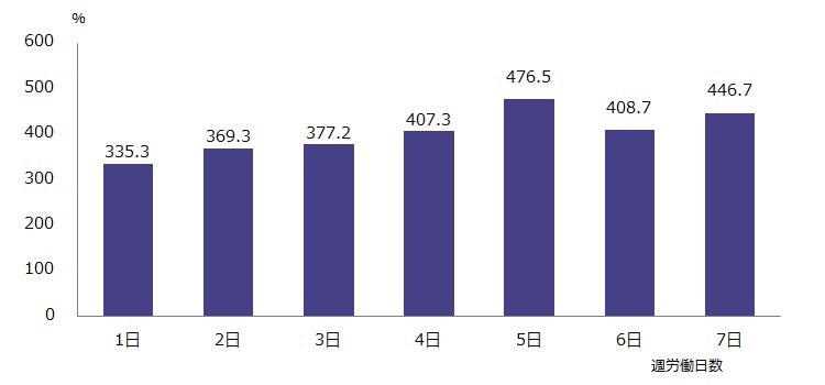 図表4:正規雇用者の週労働日数別の年収