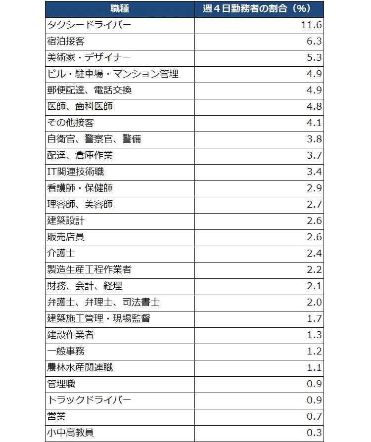 図表6:正規雇用者の週4日勤務者の割合(主な職種)