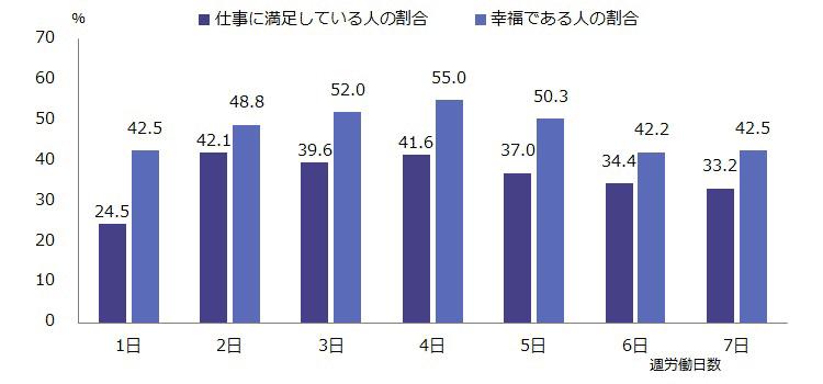 図表7:正規雇用者の仕事満足度と幸福度(週労働日数別)