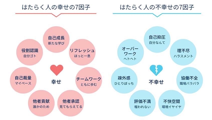 図1.はたらく幸せの7因子/はたらく不幸せの7因子