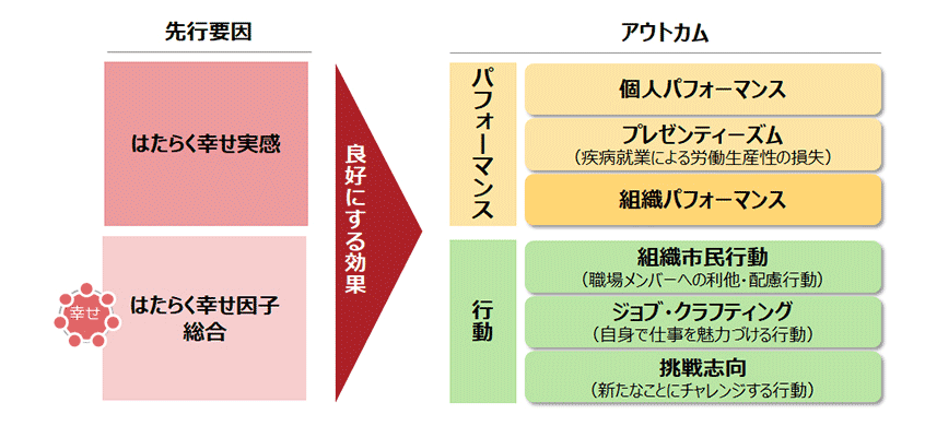 図2.「はたらく幸せ実感」「はたらく幸せの7因子」と「パフォーマンス」「行動」との因果関係