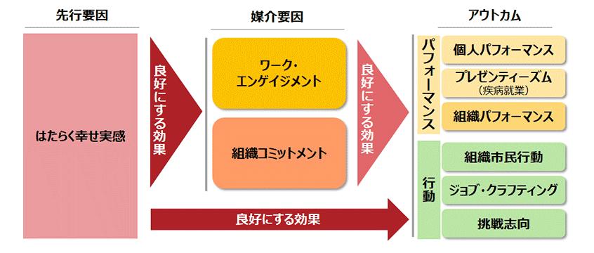 図3.「はたらく幸せ実感」と「ワーク・エンゲイジメント」「組織コミットメント」との因果関係