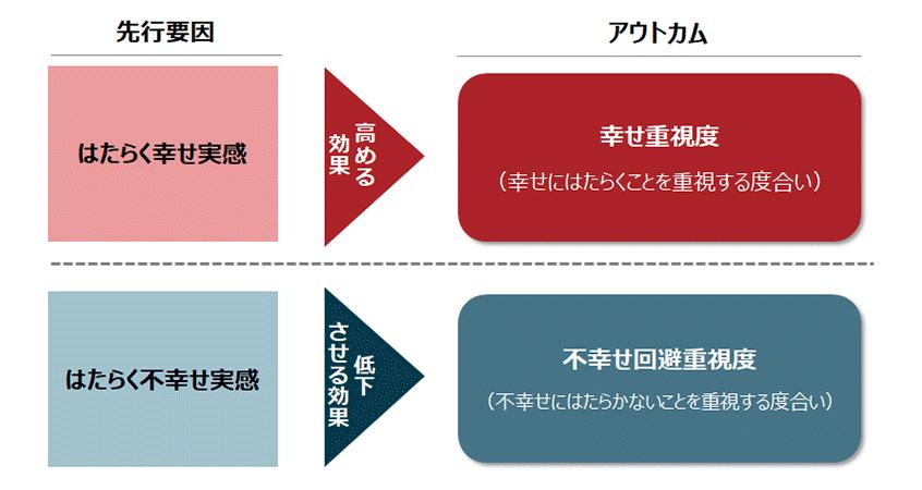 図4.「はたらく幸せ/不幸せ実感」と「幸せ重視度/不幸せ回避重視度」との因果関係