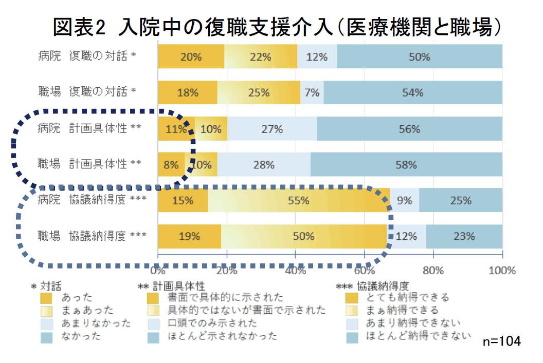 図表2 入院中の復職支援介入(医療機関と職場)
