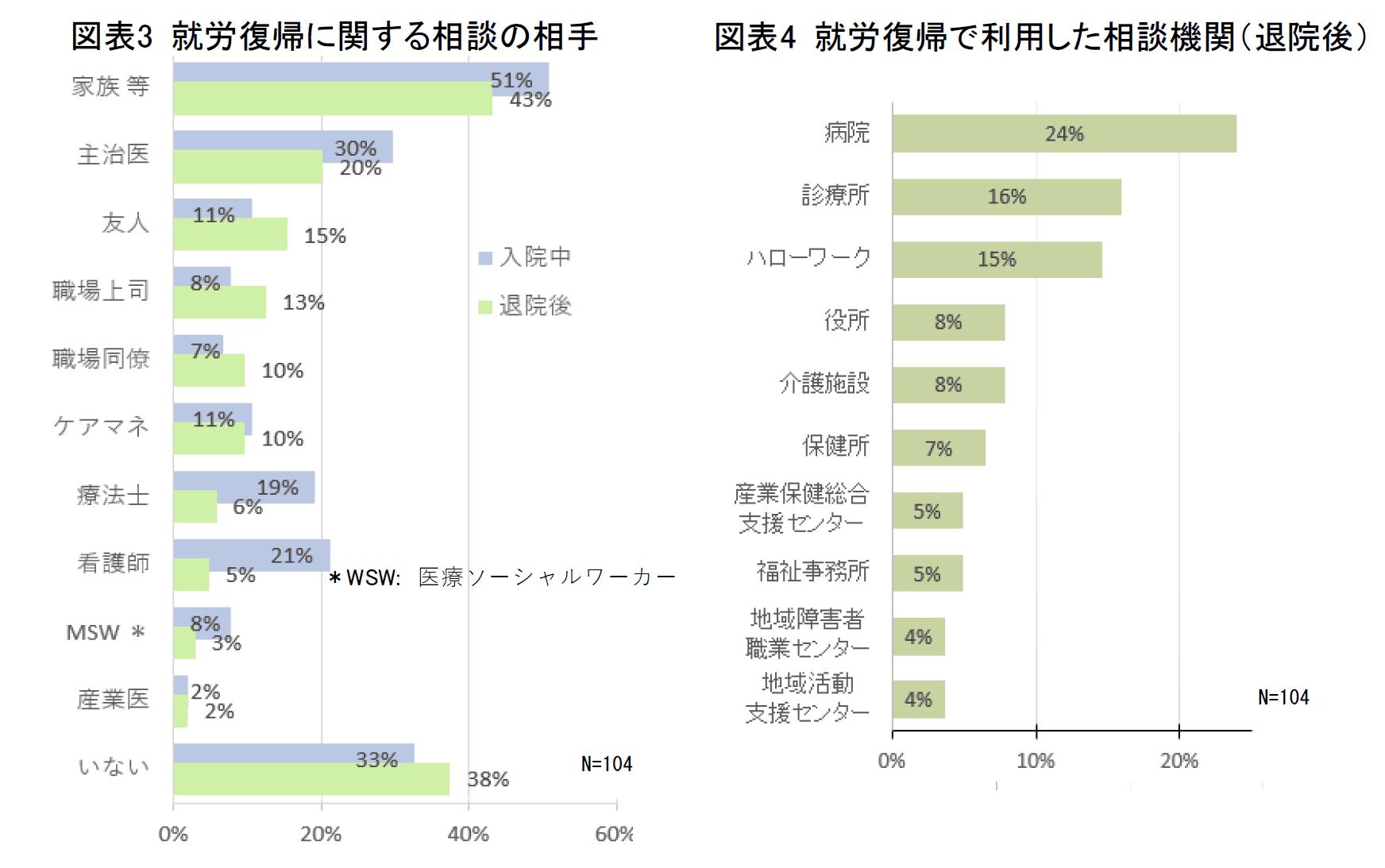 図表3 就労復帰に関する相談の相手 図表4 就労復帰で利用した相談機関(退院後)