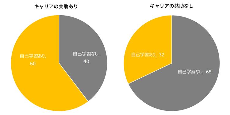 図表3 キャリアの共助の保有別に見た自己学習の状況(%)