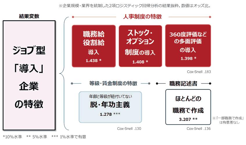 図4.ジョブ型「導入済み企業」の特徴