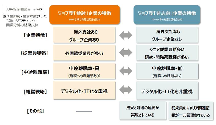 図6.ジョブ型「検討企業」と「非志向企業」の特徴