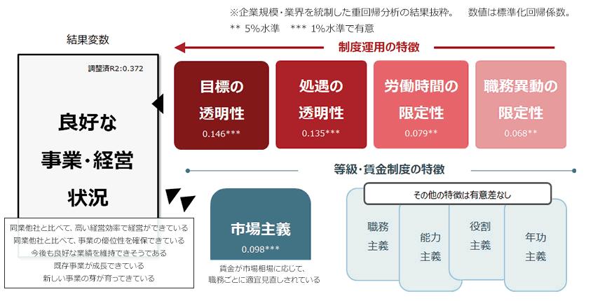 図7.等級/賃金制度および制度運用の特徴と、経営状態との関係