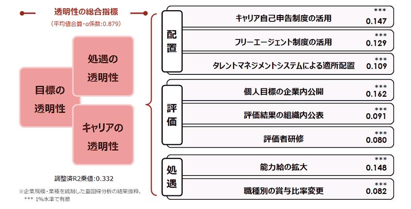 図8.「目標、処遇、キャリアの透明性」に寄与する人事施策