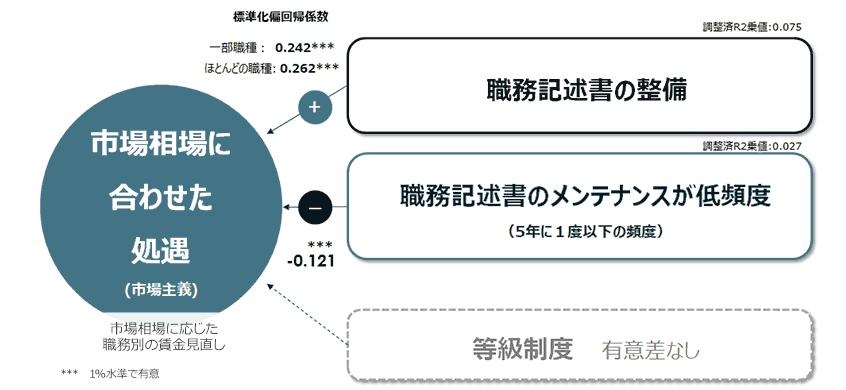 図9.市場主義的処遇に寄与する人事施策