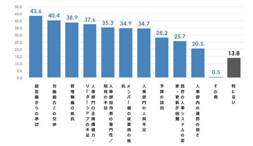 図10.人事制度変更の障壁 (複数回答・%)