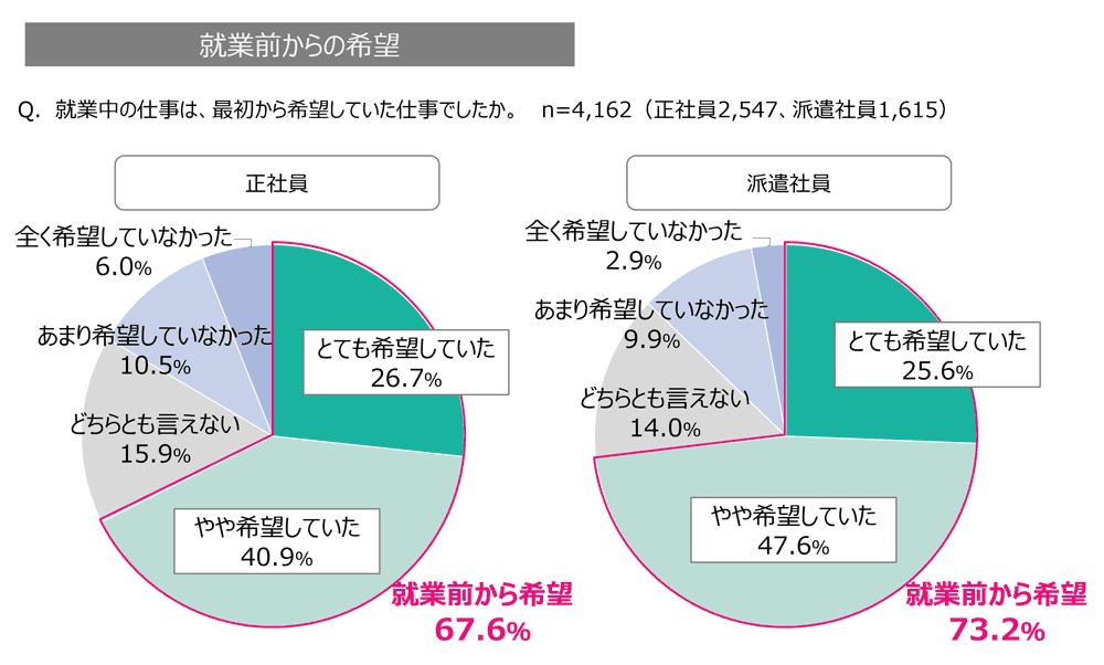 オフィスワーカーの就業前の希望のグラフ