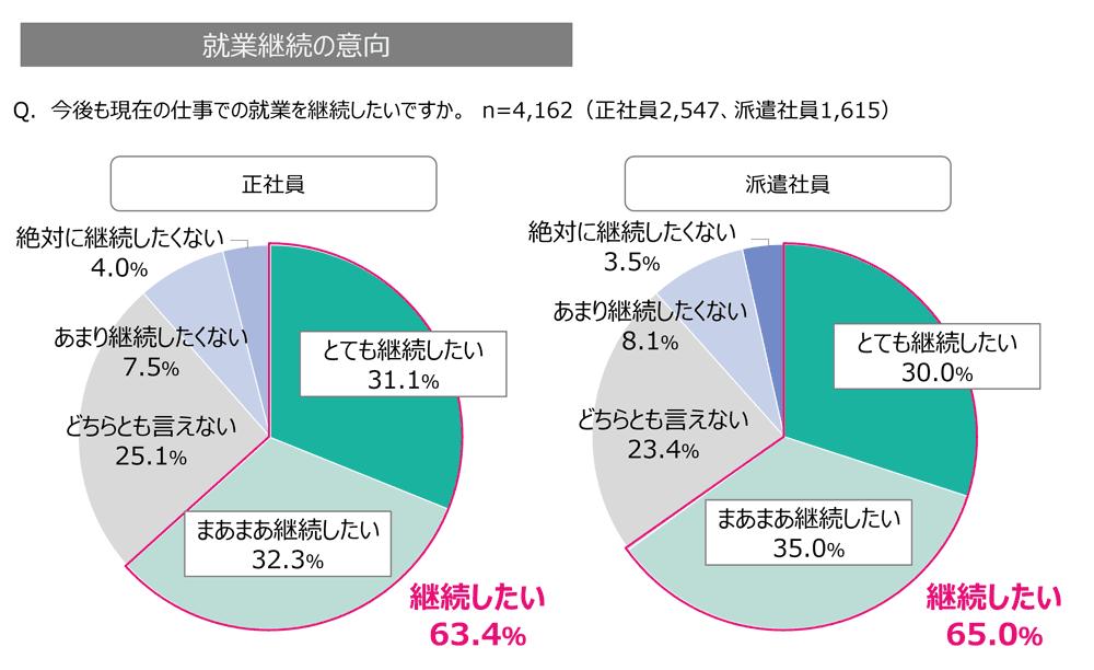オフィスワーカーの就業継続の意向のグラフ