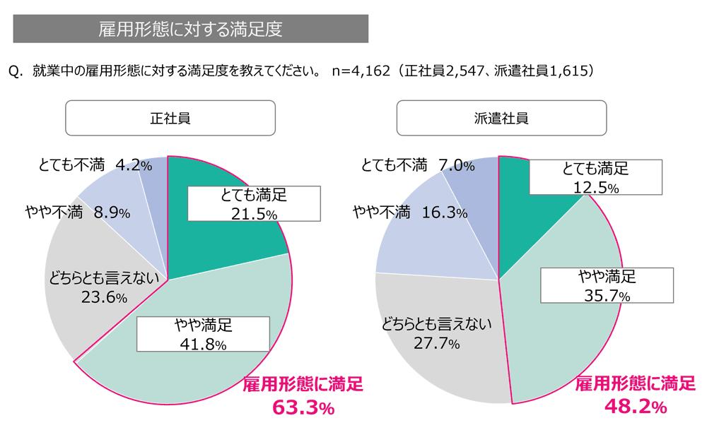 オフィスワーカーの雇用形態に対する満足度の割合のグラフ