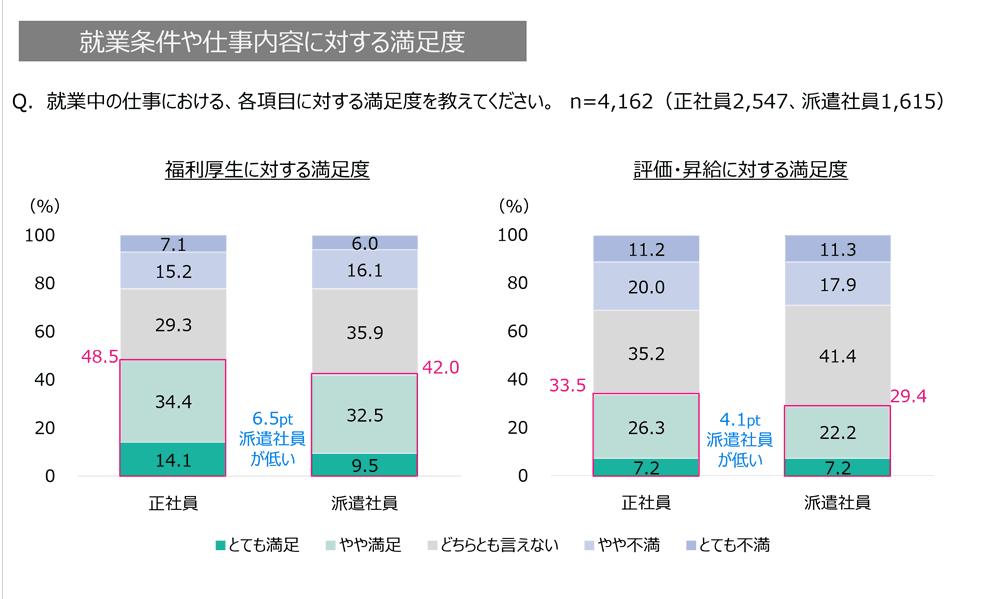 オフィスワーカーの就業条件や仕事内容に対する満足度のグラフ1