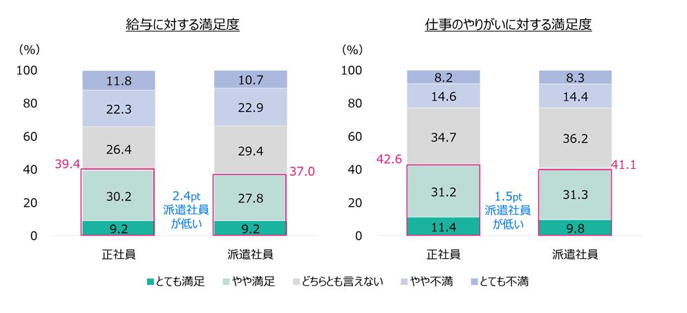 オフィスワーカーの就業条件や仕事内容に対する満足度のグラフ2
