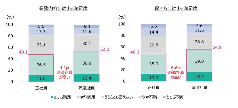 オフィスワーカーの就業条件や仕事内容に対する満足度のグラフ3