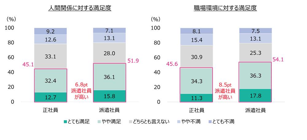 オフィスワーカーの就業条件や仕事内容に対する満足度のグラフ4