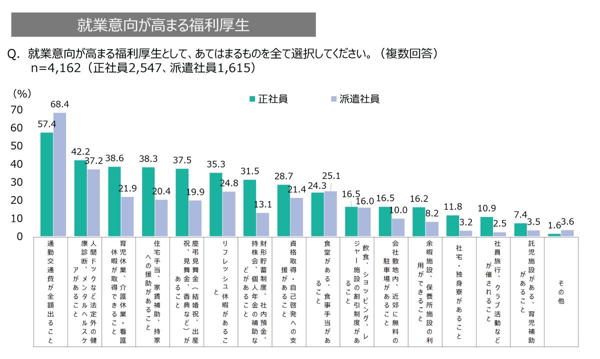 オフィスワーカーの就業意向が高まる福利厚生のグラフ